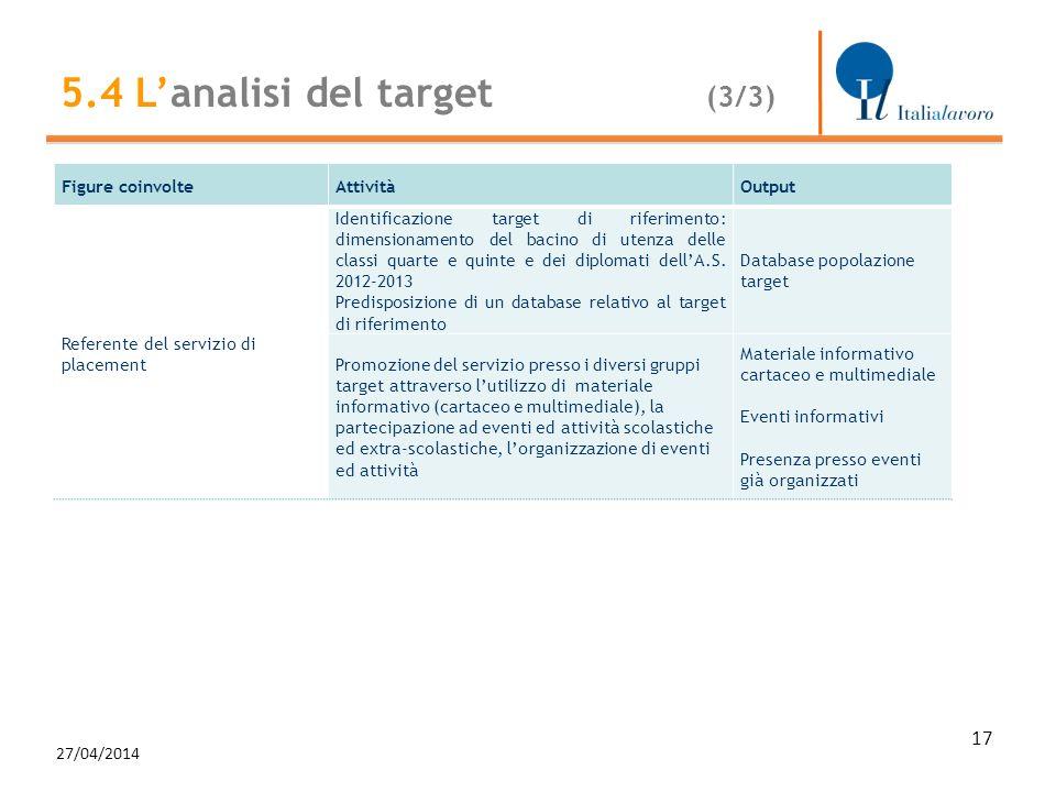 27/04/2014 17 Figure coinvolteAttivitàOutput Referente del servizio di placement Identificazione target di riferimento: dimensionamento del bacino di