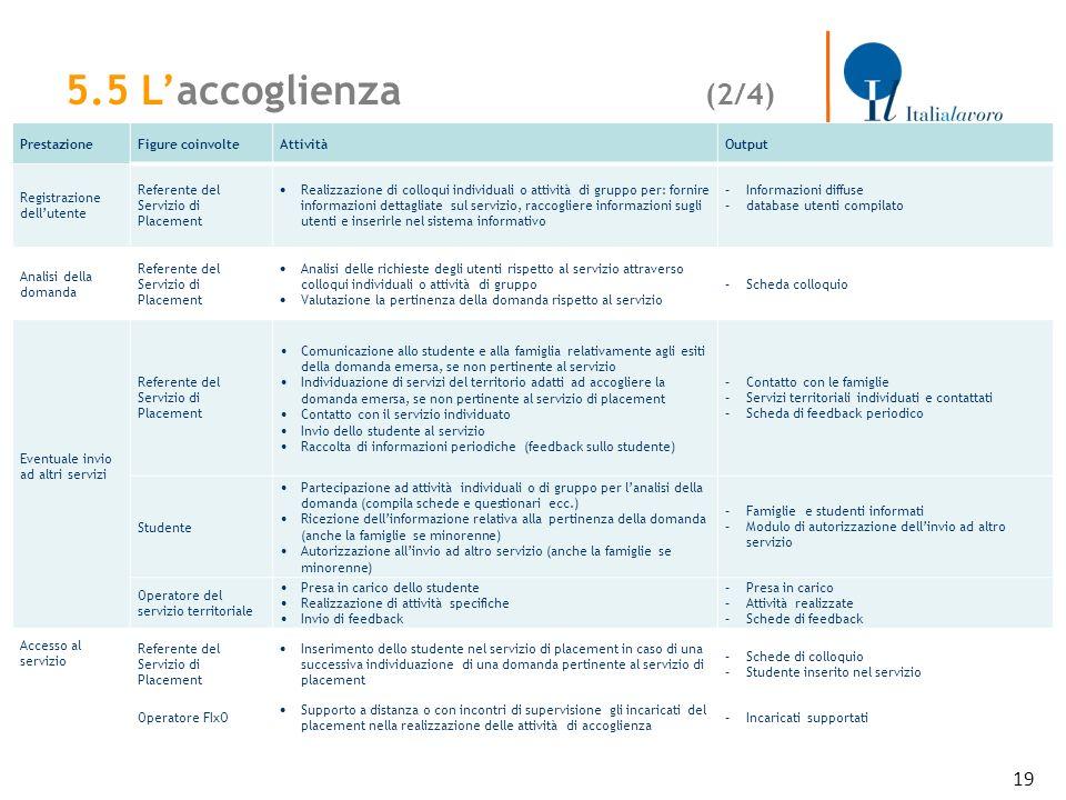 19 PrestazioneFigure coinvolteAttivitàOutput Registrazione dellutente Referente del Servizio di Placement Realizzazione di colloqui individuali o atti