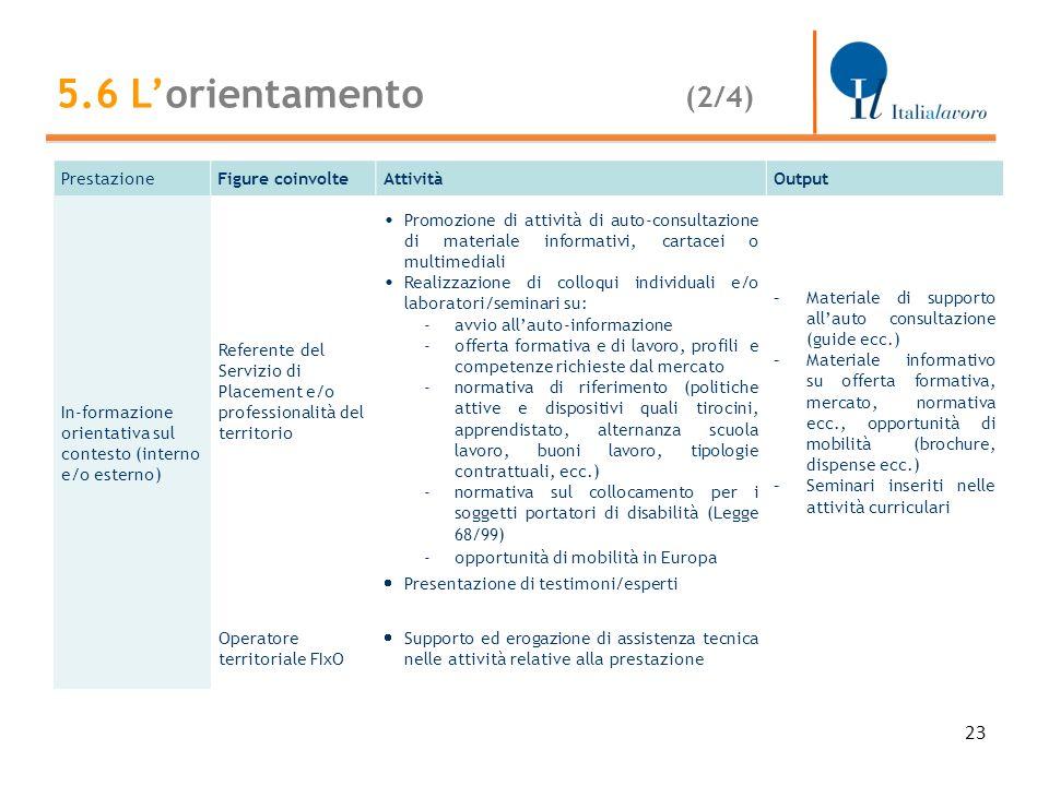 23 PrestazioneFigure coinvolteAttivitàOutput In-formazione orientativa sul contesto (interno e/o esterno) Referente del Servizio di Placement e/o prof