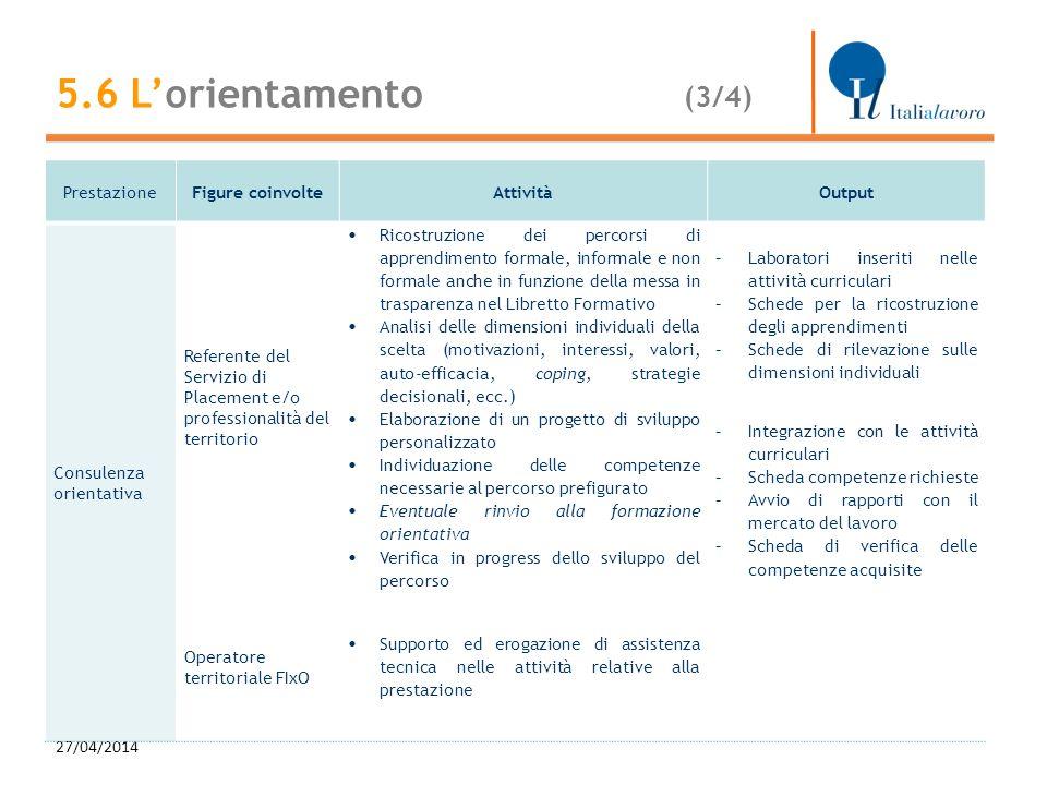 27/04/2014 24 PrestazioneFigure coinvolteAttivitàOutput Consulenza orientativa Referente del Servizio di Placement e/o professionalità del territorio