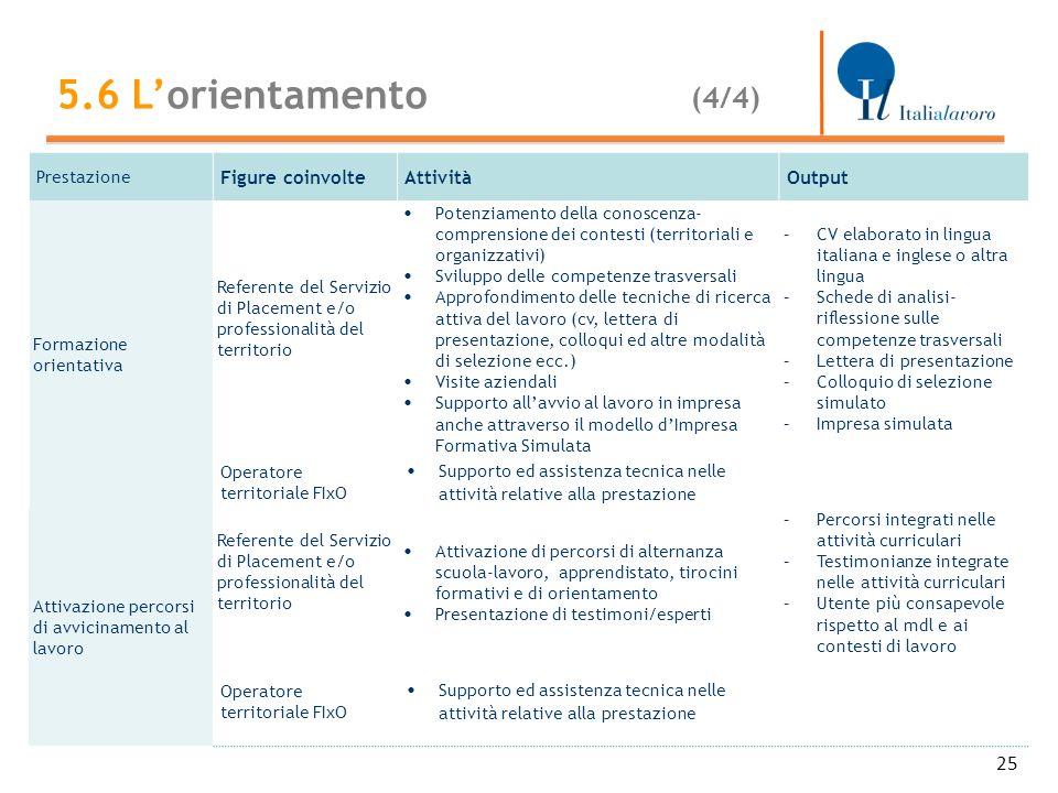 25 Prestazione Figure coinvolteAttivitàOutput Formazione orientativa Referente del Servizio di Placement e/o professionalità del territorio Potenziame