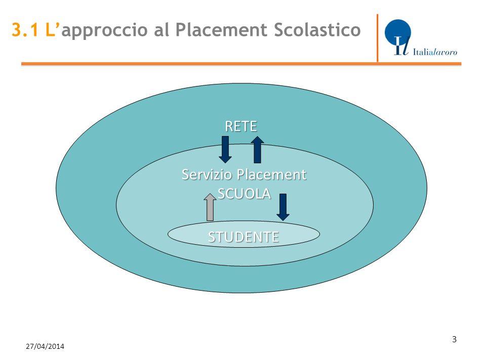 27/04/2014 3 RETE Servizio Placement SCUOLA STUDENTE 3.1 Lapproccio al Placement Scolastico