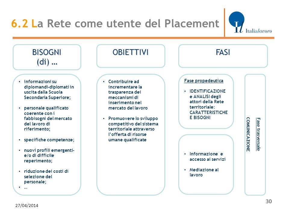 27/04/2014 6.2 La Rete come utente del Placement BISOGNI (di) … FASI Fase trasversale COMUNICAZIONE OBIETTIVI Contribuire ad incrementare la trasparen