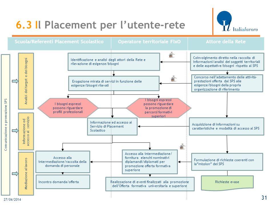 27/04/2014 31 Scuola/Referenti Placement ScolasticoOperatore territoriale FIxOAttore della Rete I bisogni espressi possono riguardare profili professi