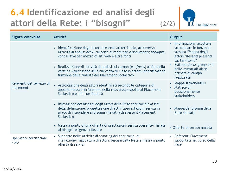 27/04/2014 33 Figure coinvolteAttivitàOutput Referenti del servizio di placement Identificazione degli attori presenti sul territorio, attraverso atti