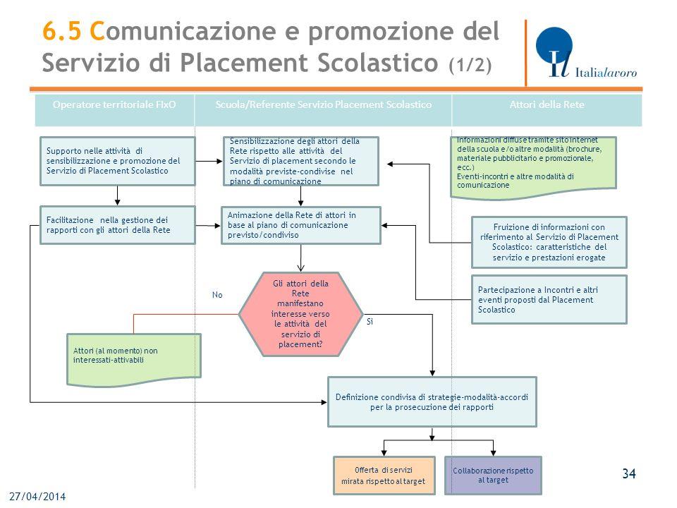 27/04/2014 34 Operatore territoriale FIxOScuola/Referente Servizio Placement ScolasticoAttori della Rete Sensibilizzazione degli attori della Rete ris