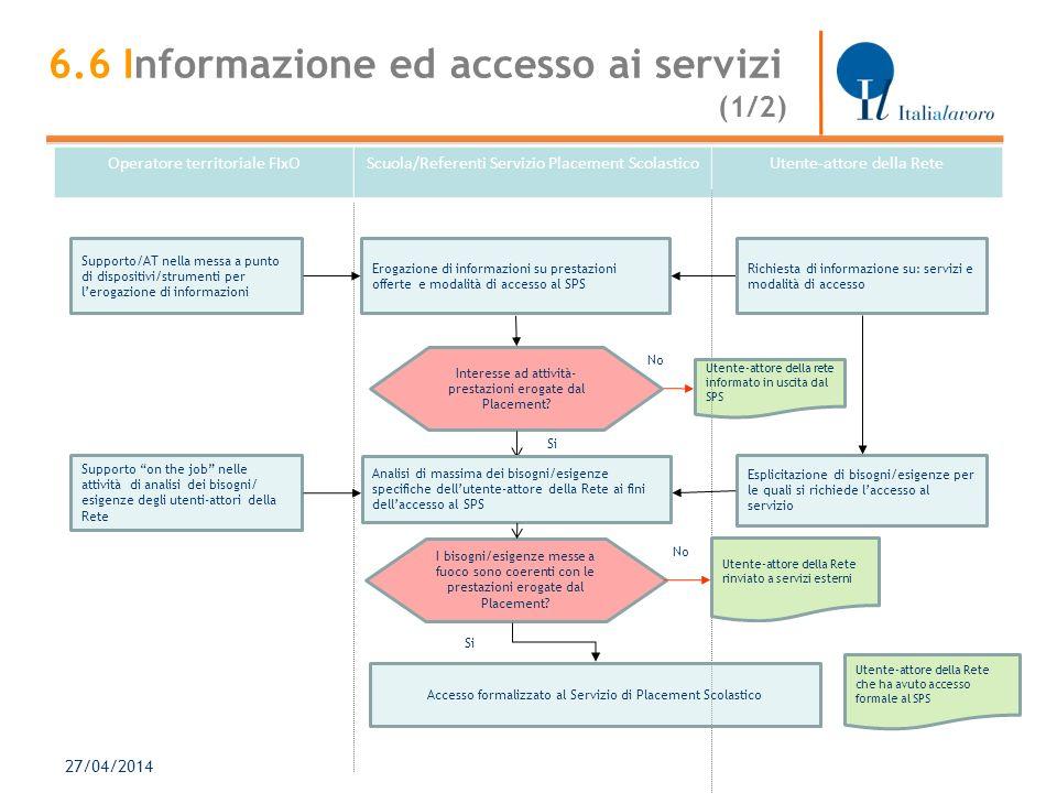 27/04/2014 Erogazione di informazioni su prestazioni offerte e modalità di accesso al SPS Interesse ad attività- prestazioni erogate dal Placement.