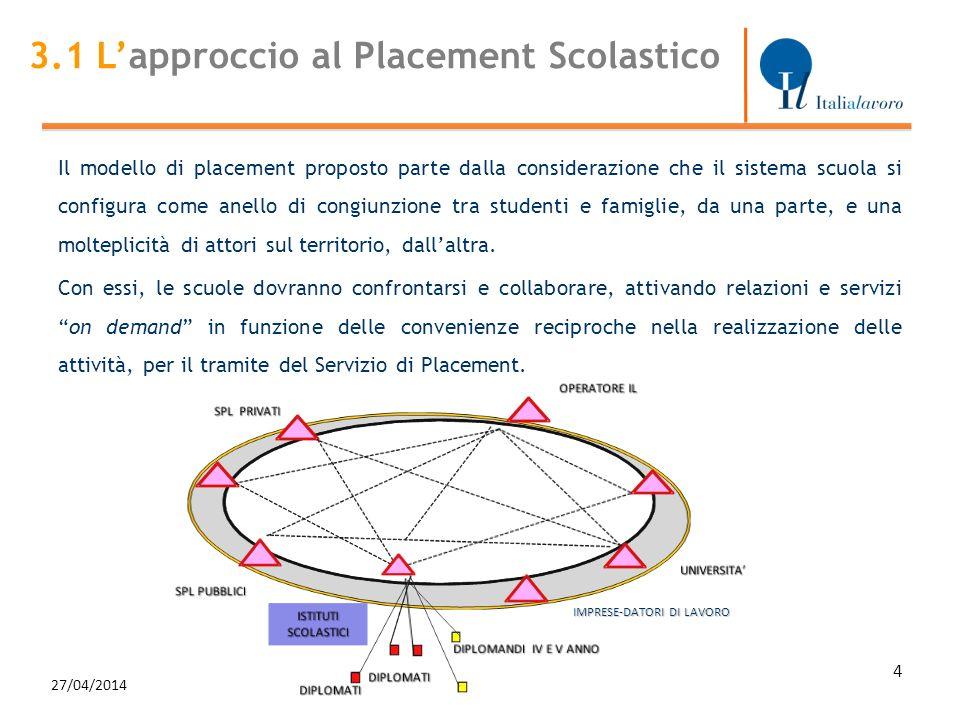 27/04/2014 4 IMPRESE-DATORI DI LAVORO 3.1 Lapproccio al Placement Scolastico Il modello di placement proposto parte dalla considerazione che il sistema scuola si configura come anello di congiunzione tra studenti e famiglie, da una parte, e una molteplicità di attori sul territorio, dallaltra.
