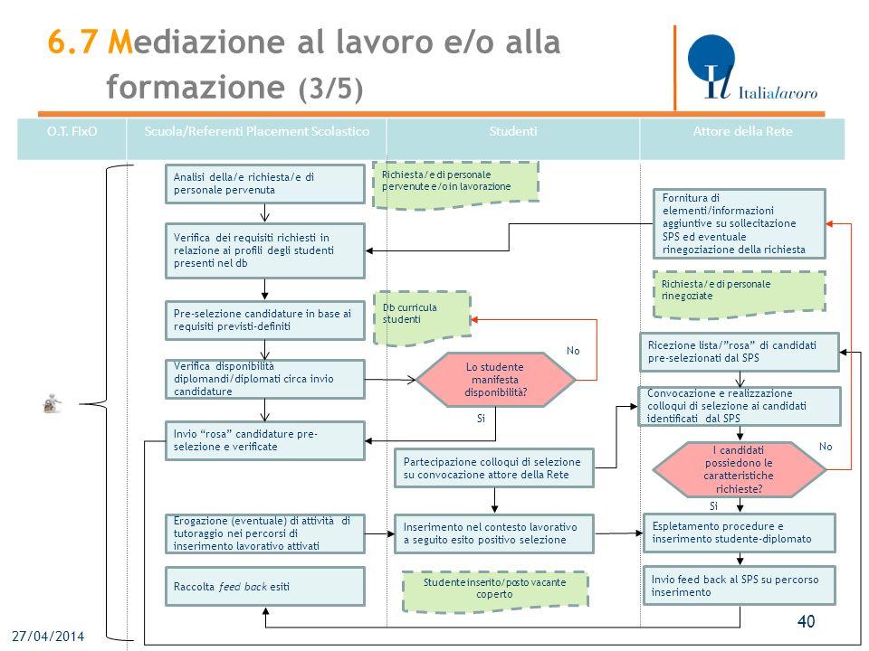 27/04/2014 40 O.T. FIxOScuola/Referenti Placement ScolasticoStudentiAttore della Rete Analisi della/e richiesta/e di personale pervenuta Verifica dei