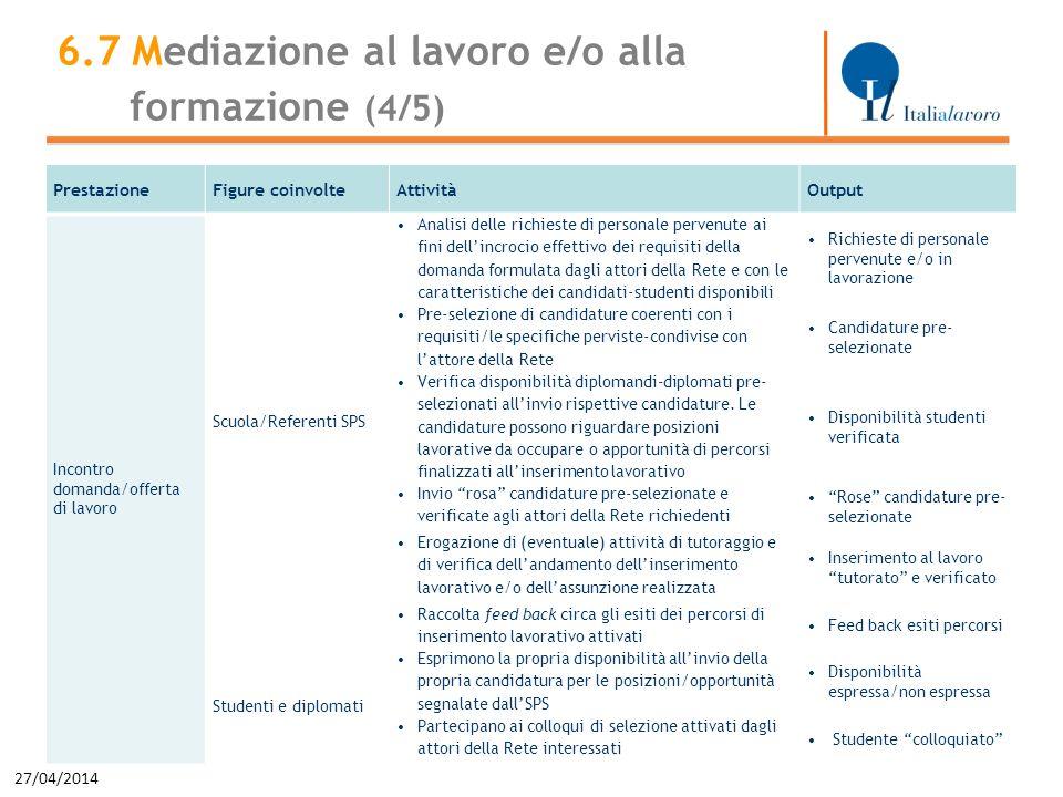 27/04/2014 41 PrestazioneFigure coinvolteAttivitàOutput Incontro domanda/offerta di lavoro Scuola/Referenti SPS Analisi delle richieste di personale p