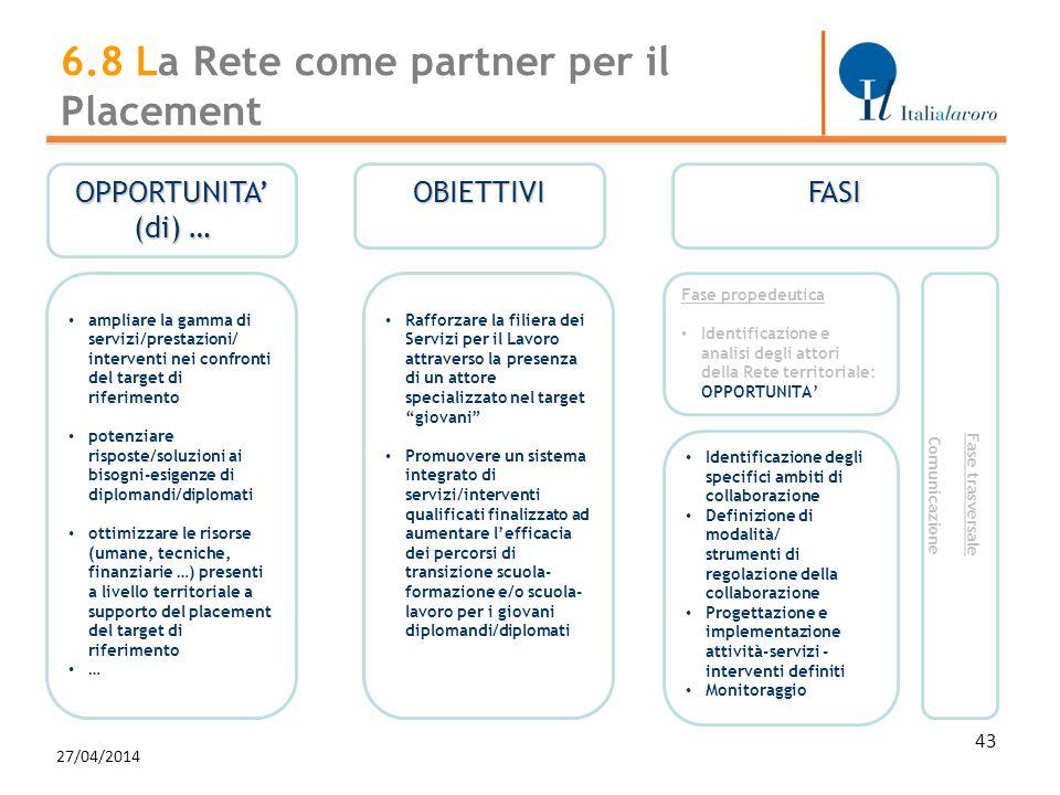 27/04/2014 6.8 La Rete come partner per il Placement OPPORTUNITA (di) … OBIETTIVI Rafforzare la filiera dei Servizi per il Lavoro attraverso la presen