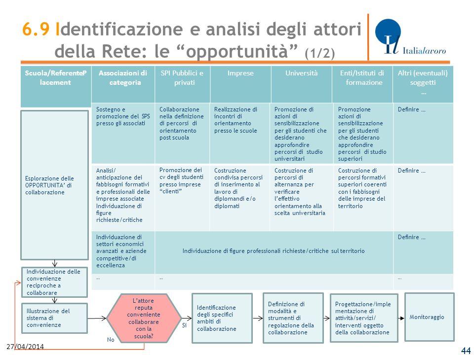 27/04/2014 44 Scuola/ReferenteP lacement Associazioni di categoria SPI Pubblici e privati ImpreseUniversitàEnti/Istituti di formazione Altri (eventual