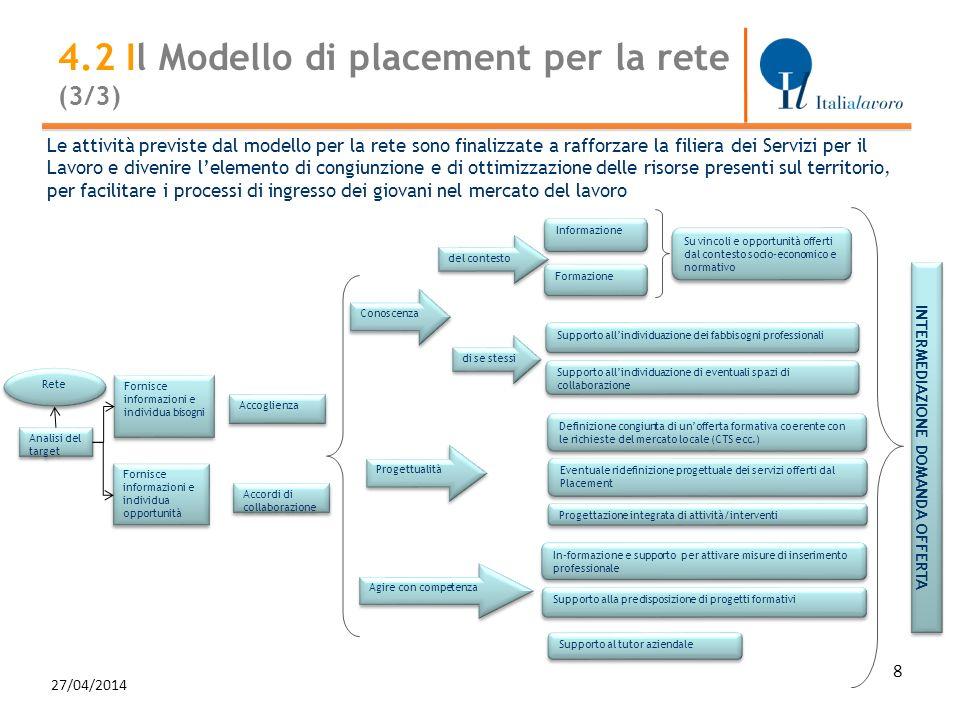 27/04/2014 8 Le attività previste dal modello per la rete sono finalizzate a rafforzare la filiera dei Servizi per il Lavoro e divenire lelemento di c