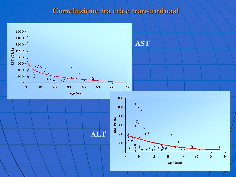 Correlazione tra età e transaminasi AST ALT