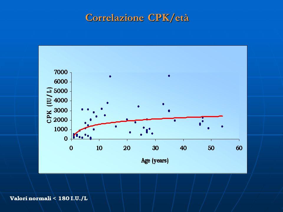 Correlazione CPK/età Valori normali < 180 I.U./L