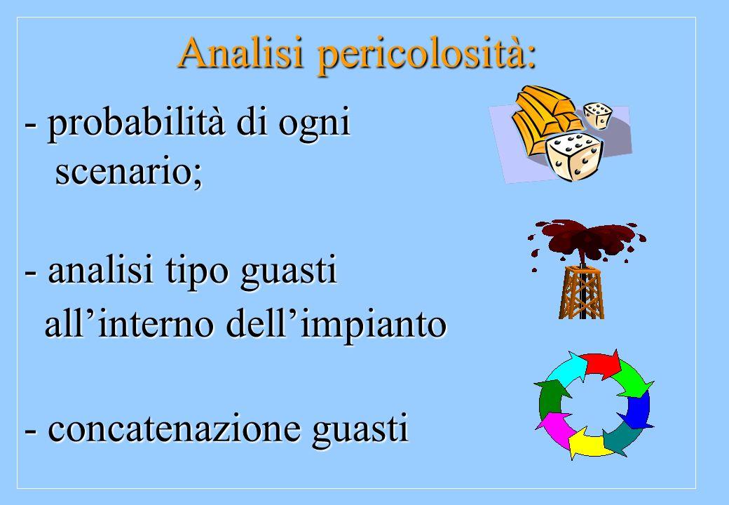 Analisi pericolosità: - probabilità di ogni scenario; scenario; - analisi tipo guasti allinterno dellimpianto allinterno dellimpianto - concatenazione