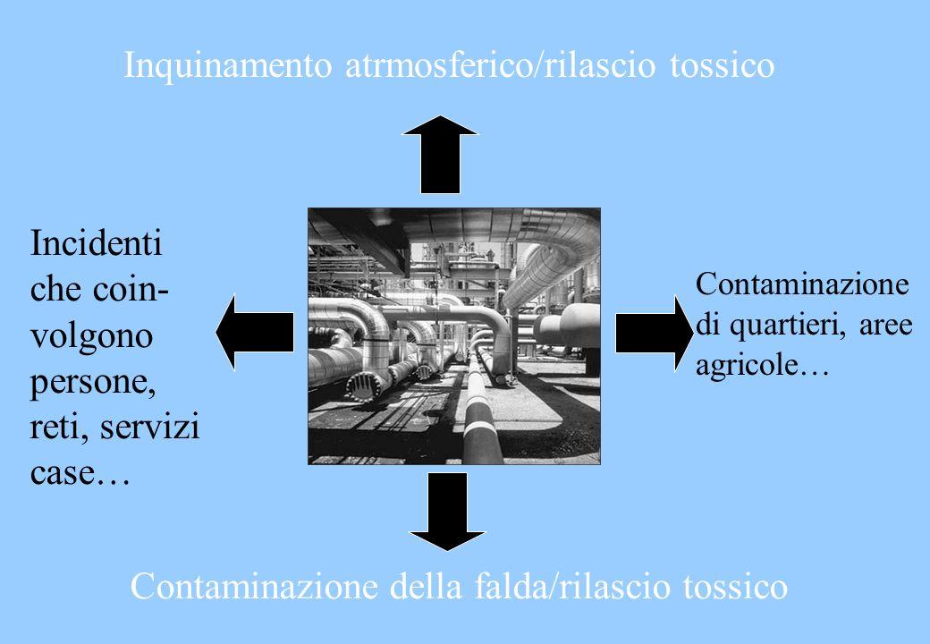Inquinamento atrmosferico/rilascio tossico Contaminazione della falda/rilascio tossico Incidenti che coin- volgono persone, reti, servizi case… Contam