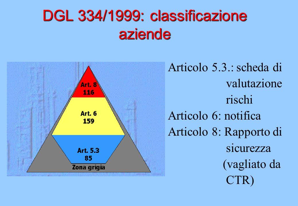 DGL 334/1999: classificazione aziende Articolo 5.3.: scheda di valutazione rischi Articolo 6: notifica Articolo 8: Rapporto di sicurezza (vagliato da