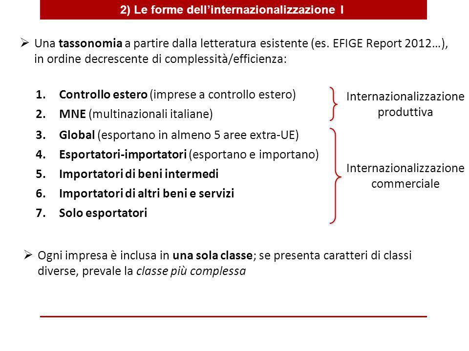 2) Le forme dellinternazionalizzazione II Prevalgono forme di internazionalizzazione di media o bassa complessità Le imprese con forme di internazionalizzazione più complesse sono mediamente più grandi e più produttive.