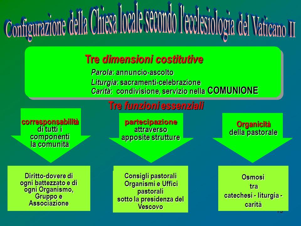 15 Tre dimensioni costitutive Parola : annuncio-ascolto Liturgia : sacramenti-celebrazione Carità : condivisione, servizio nella COMUNIONE Tre funzion