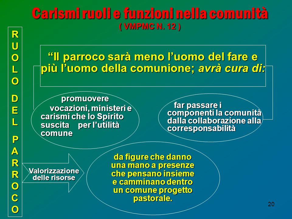 20 Carismi ruoli e funzioni nella comunità ( VMPMC N. 12 ) RUOLORUOLODELDELPARROCOPARROCORUOLORUOLODELDELPARROCOPARROCO Il parroco sarà meno luomo del