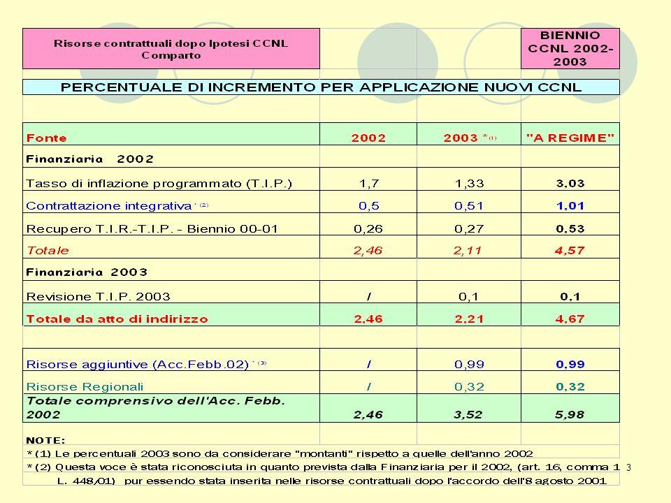 14 Capo II: Trattamento Economico LE INDENNITA II INDENNITA PER ASSISTENZA DOMICILIARE (art.