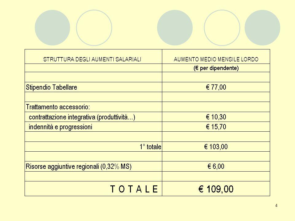 5 Capo I: Trattamento Economico Stipendio Tabellare (art.