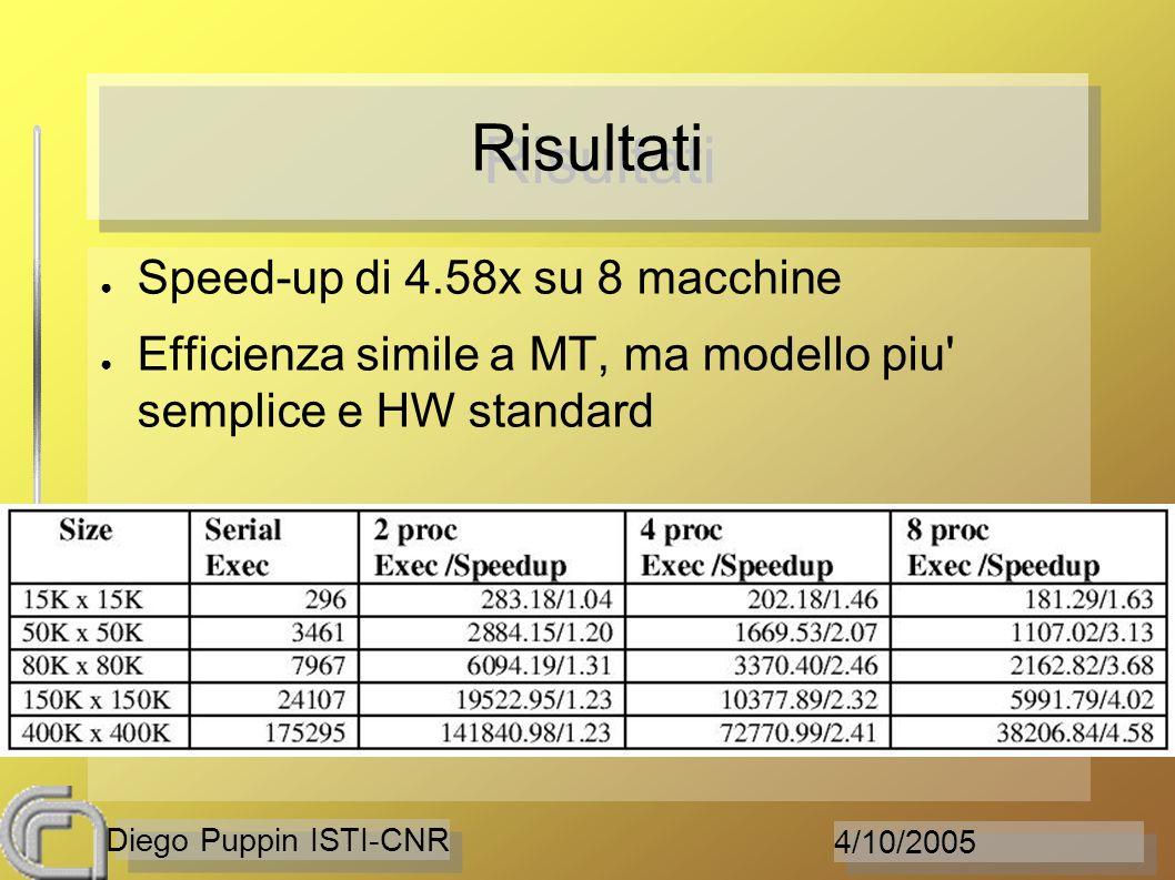 4/10/2005 Diego Puppin ISTI-CNR Risultati Speed-up di 4.58x su 8 macchine Efficienza simile a MT, ma modello piu' semplice e HW standard