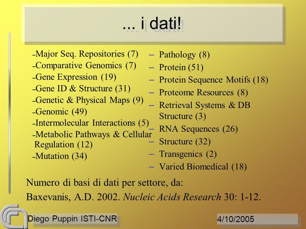 4/10/2005 Diego Puppin ISTI-CNR... i dati! – Major Seq. Repositories (7) – Comparative Genomics (7) – Gene Expression (19) – Gene ID & Structure (31)