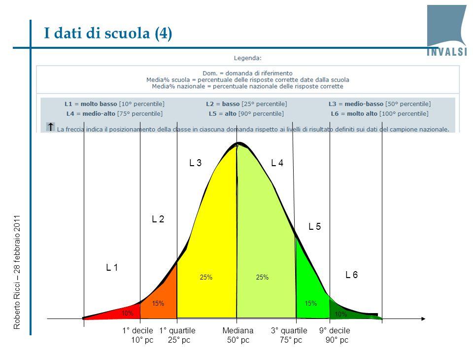 Roberto Ricci – 28 febbraio 2011 I dati di scuola (3) Tabella dei dati - Visualizzazione GLOBALE Ambiti e argomenti Dom. Media% Classe Media% Scuola M