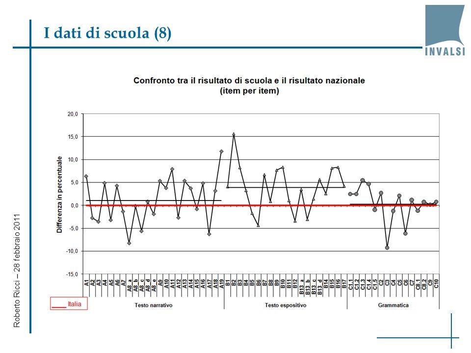 Roberto Ricci – 28 febbraio 2011 I dati di scuola (7)