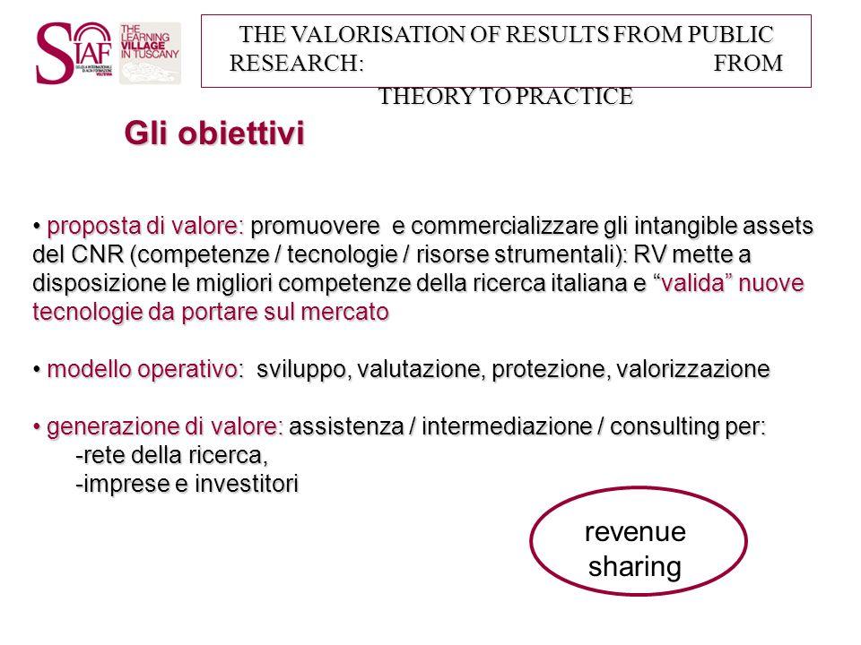 THE VALORISATION OF RESULTS FROM PUBLIC RESEARCH: FROM THEORY TO PRACTICE Gli obiettivi proposta di valore: promuovere e commercializzare gli intangib