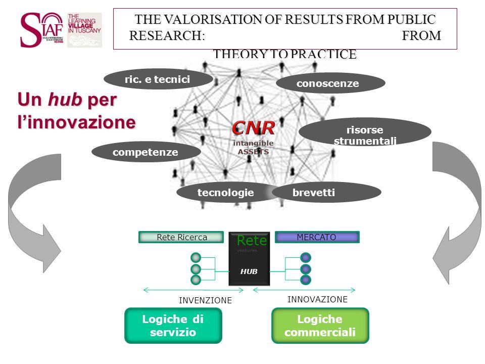 THE VALORISATION OF RESULTS FROM PUBLIC RESEARCH: FROM THEORY TO PRACTICE Un hub per linnovazione INVENZIONE INNOVAZIONE HUB Rete RicercaMERCATO Rete
