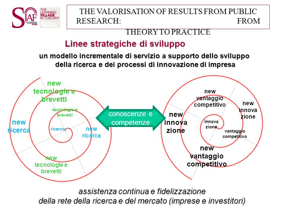THE VALORISATION OF RESULTS FROM PUBLIC RESEARCH: FROM THEORY TO PRACTICE Servizi verso il CNR GESTIONE/PROTEZIONE PROPRIETÀ INTELLETTUALE GESTIONE/PROTEZIONE PROPRIETÀ INTELLETTUALE - prevalutazioni (opportunità brevettuale) e modalità per invention disclosure - assistenza legale - convenzioni con studi e partner professionali esterni (brevettuali, legali, …) - supporto a contrattualizzazione e negoziazione - razionalizzazione / gestione portafoglio brevettuale / royalties management MARKETING E COMMERCIALE MARKETING E COMMERCIALE -matching / scouting business community -assistenza commercializzazione IP e know-how associato -valutazioni di business opportunity - trasferibilità, attrattività per il --mercato -assistenza commercializzazione competenze (commesse ricerca, -perizie, …) -assistenza commercializzazione risorse strumentali e know-how associato FORMAZIONE FORMAZIONE innovation management, fund raising, lobbying, …