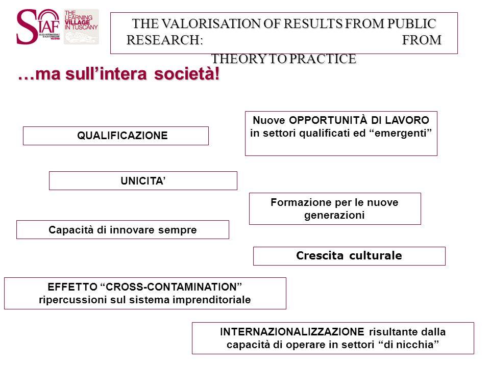 THE VALORISATION OF RESULTS FROM PUBLIC RESEARCH: FROM THEORY TO PRACTICE …ma sullintera società! QUALIFICAZIONE Capacità di innovare sempre Nuove OPP
