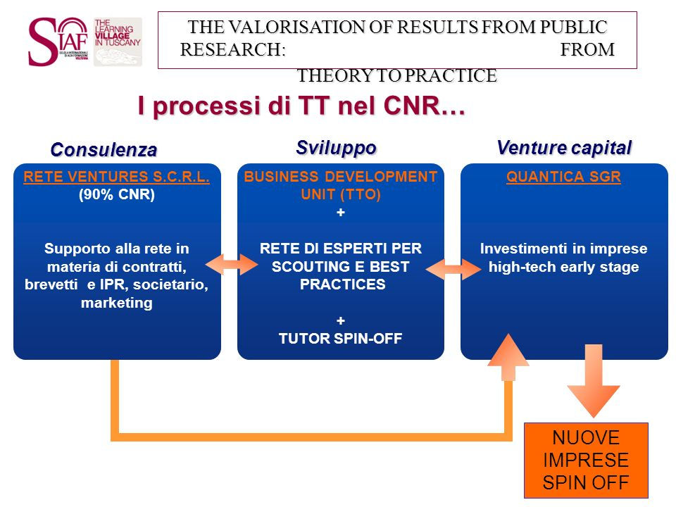 THE VALORISATION OF RESULTS FROM PUBLIC RESEARCH: FROM THEORY TO PRACTICE …e il modello a cui ci ispiriamo Imperial College Consultants Problem Solving, Scientific Services and Expert Advice Business Development Increasing the quantity, size and quality of research collaborations Imperial Innovations Technology transfer, company incubation and early stage venture capital