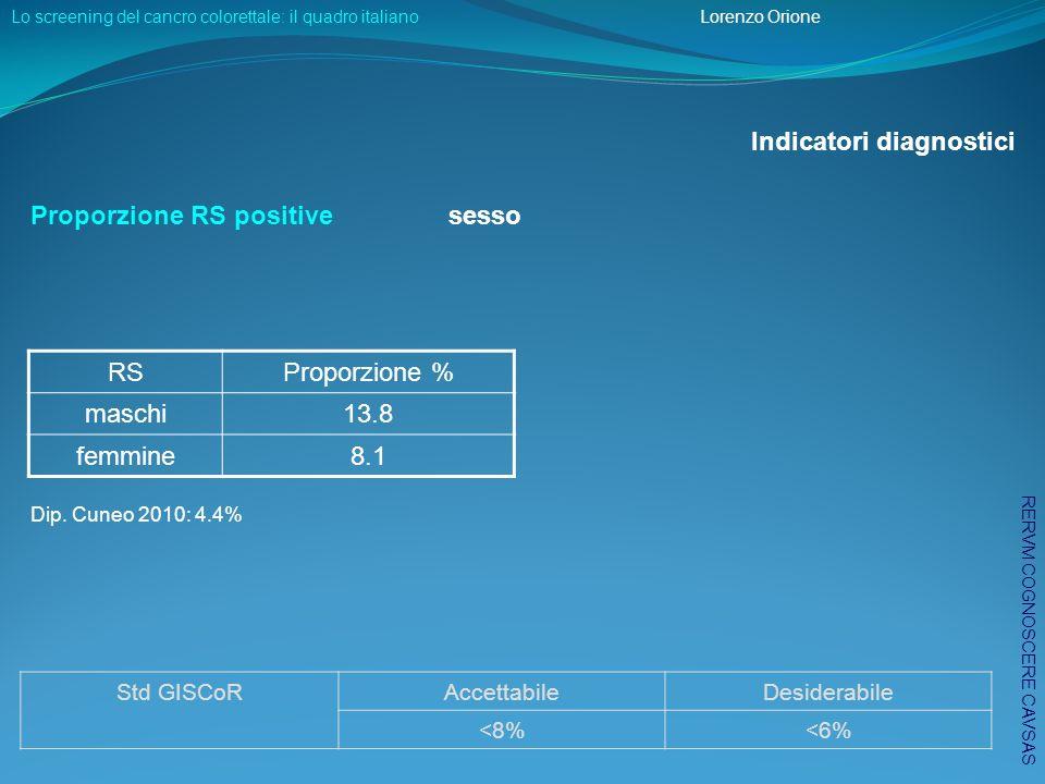 Proporzione RS positivesesso Dip.