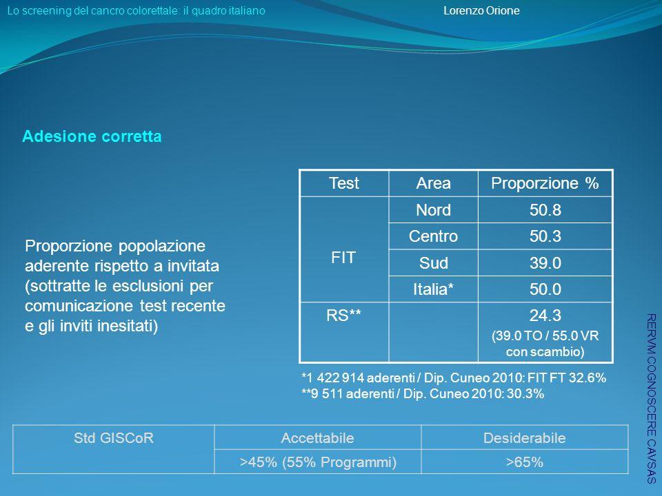 DR: FIT Indicatori diagnostici FIT* DR Std GISCoR AccettabileDesiderabile FT adenomi iniziali8.2 adenomi avanzati**11.6 >7.5 (71% Programmi)>10 adenocarcinomi**2.4 >2 (59% Programmi)>2.5 RT adenomi iniziali6.6 adenomi avanzati**7.6 >5 (80% Programmi)>7.5 adenocarcinomi**1.2 >1 (63% Programmi)>1.5 *Complessivamente, 13135 adenomi avanzati e 2505 adenocarcinomi **Dip.