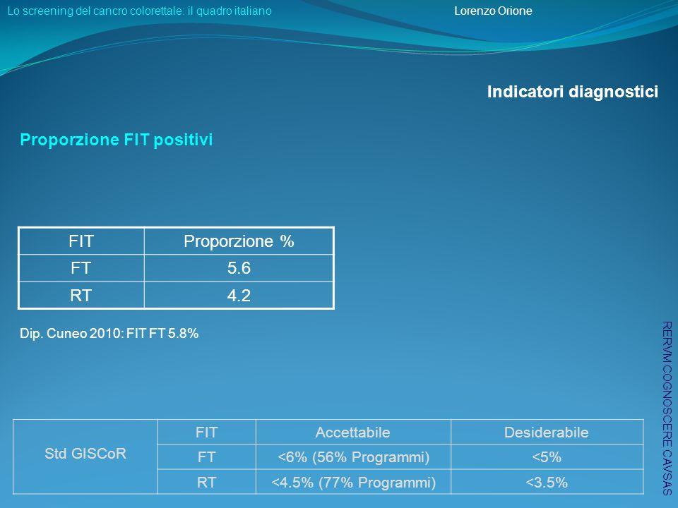 Predictive Positive Value (PPV): FIT Indicatori diagnostici Il PPV è superiore nei maschî e cresce con letà: da 24.3% (50-54 anni) a 29.3% (65-69 anni) PPV FIT FT Dip.