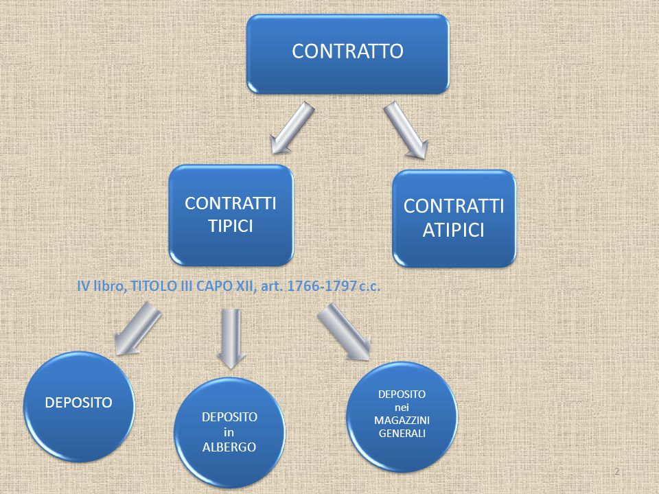 CONTRATTO CONTRATTI ATIPICI 2 IV libro, TITOLO III CAPO XII, art. 1766-1797 c.c. CONTRATTI TIPICI DEPOSITO nei MAGAZZINI GENERALI DEPOSITO in ALBERGO