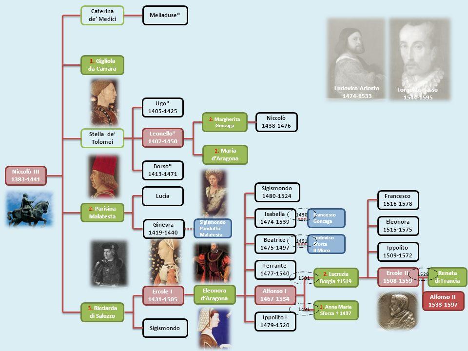 Niccolò III 1383-1441 Leonello* 1407-1450 Ugo* 1405-1425 Lucia Ginevra 1419-1440 Sigismondo Pandolfo Malatesta Meliaduse* Stella de Tolomei Borso* 141