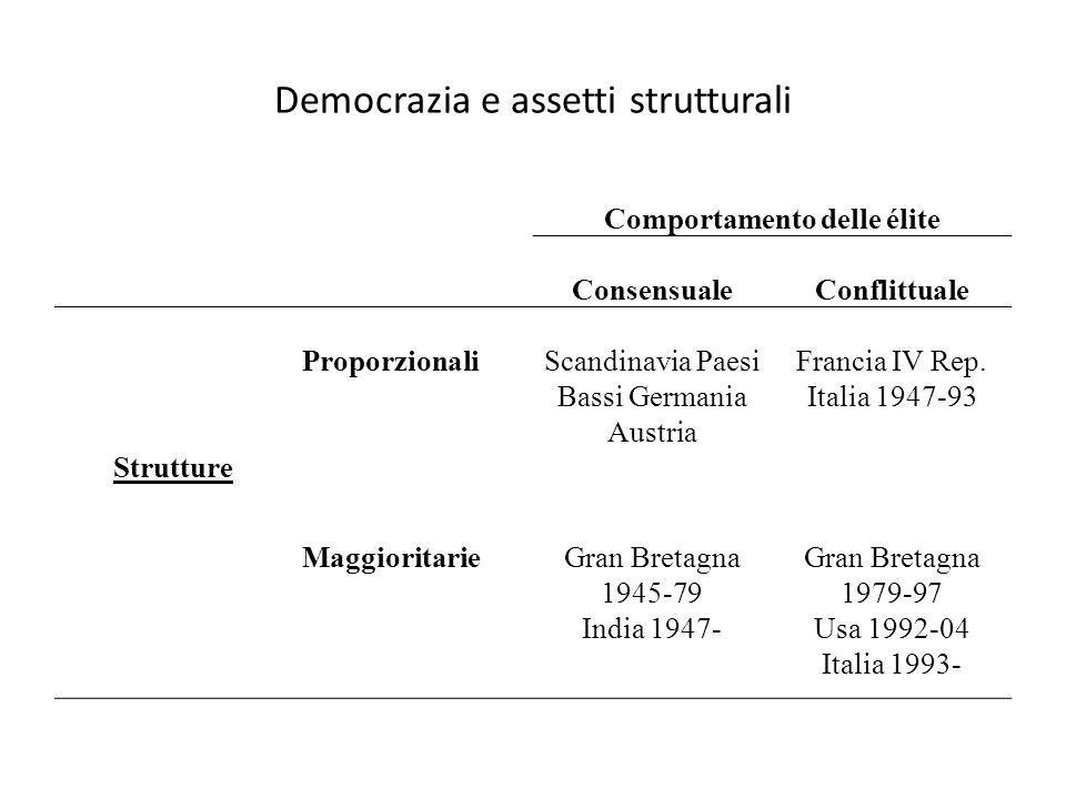 Democrazia e assetti strutturali Comportamento delle élite ConsensualeConflittuale Strutture ProporzionaliScandinavia Paesi Bassi Germania Austria Francia IV Rep.