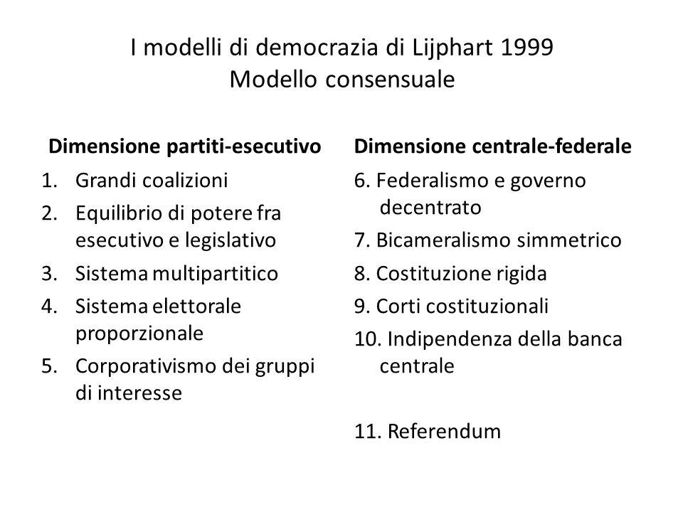 I modelli di democrazia di Lijphart 1999 Modello consensuale Dimensione partiti-esecutivo 1.Grandi coalizioni 2.Equilibrio di potere fra esecutivo e l