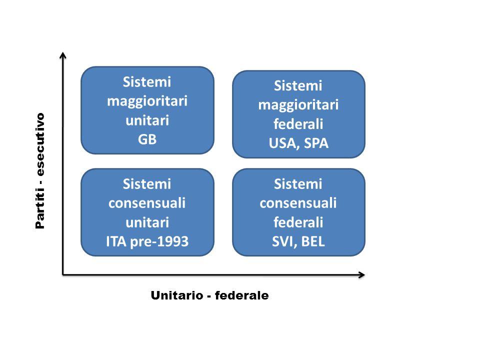 Unitario - federale Partiti - esecutivo Sistemi maggioritari unitari GB Sistemi consensuali unitari ITA pre-1993 Sistemi maggioritari federali USA, SPA Sistemi consensuali federali SVI, BEL