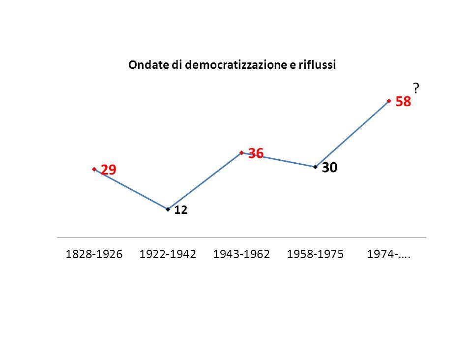 Ondate di democratizzazione e riflussi