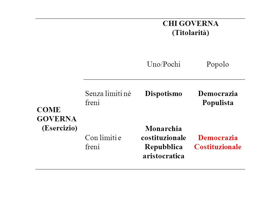 CHI GOVERNA (Titolarità) COME GOVERNA (Esercizio) Uno/PochiPopolo Senza limiti né freni DispotismoDemocrazia Populista Con limiti e freni Monarchia co