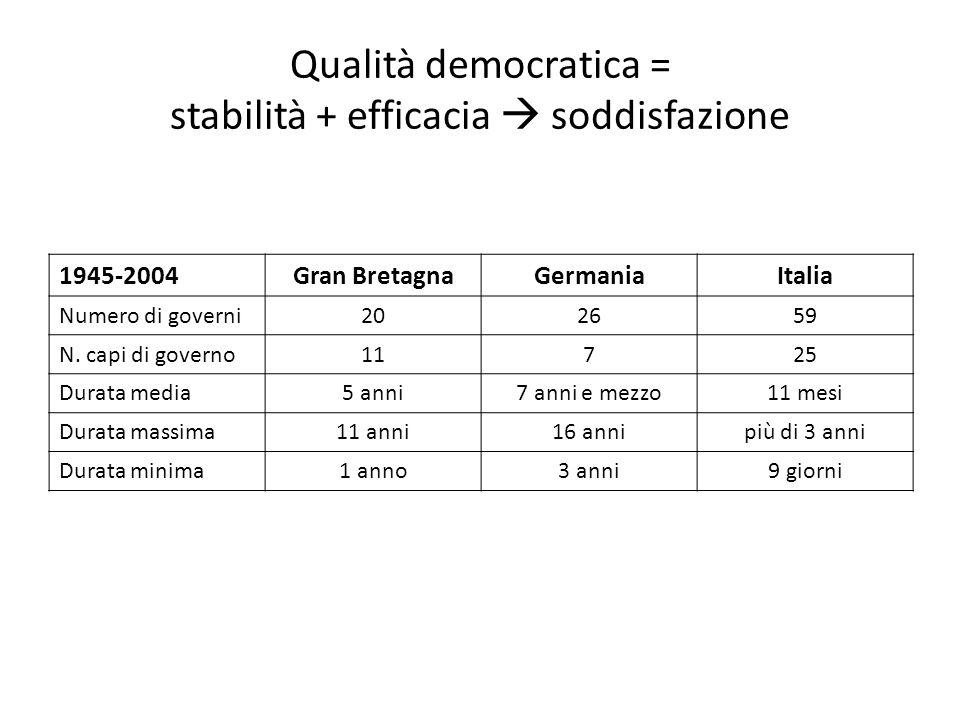 Qualità democratica = stabilità + efficacia soddisfazione 1945-2004Gran BretagnaGermaniaItalia Numero di governi202659 N. capi di governo11725 Durata