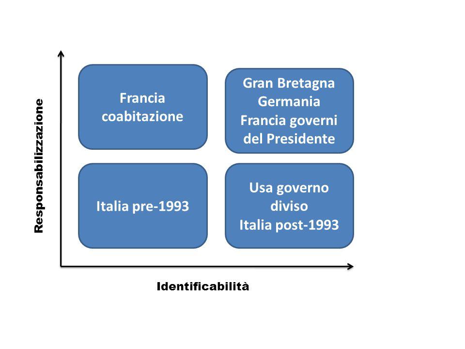 Identificabilità Responsabilizzazione Francia coabitazione Italia pre-1993 Gran Bretagna Germania Francia governi del Presidente Usa governo diviso Italia post-1993