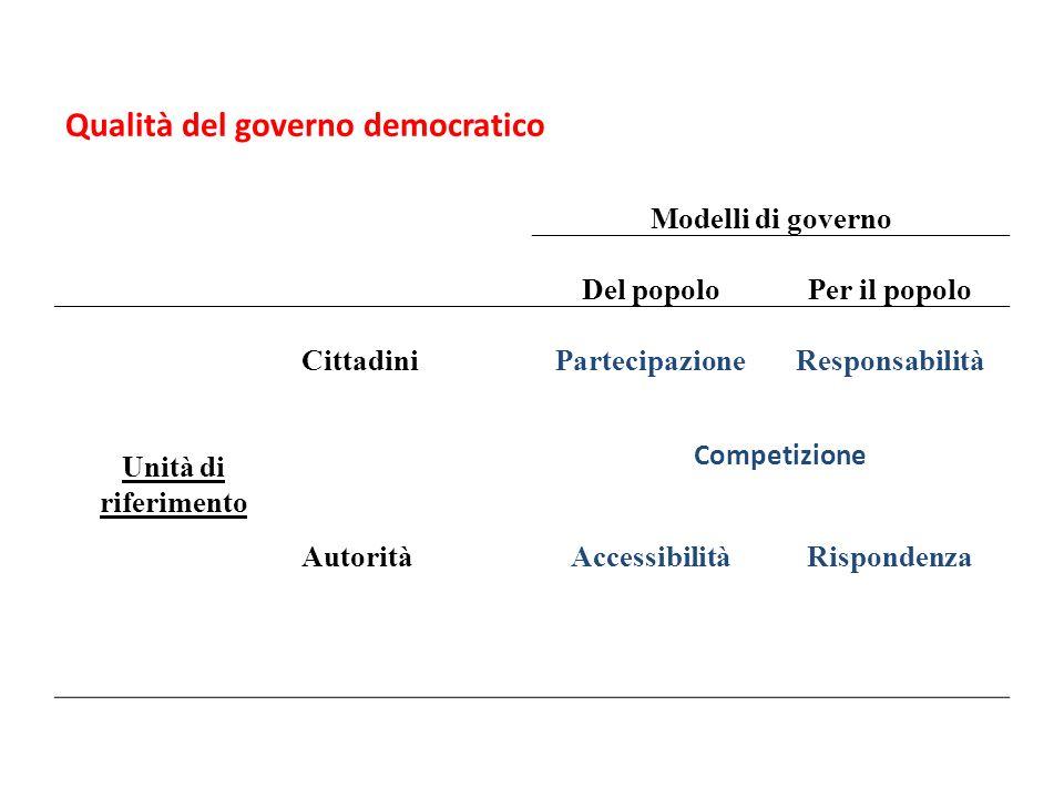 Modelli di governo Del popoloPer il popolo Unità di riferimento CittadiniPartecipazioneResponsabilità AutoritàAccessibilitàRispondenza Competizione Qualità del governo democratico