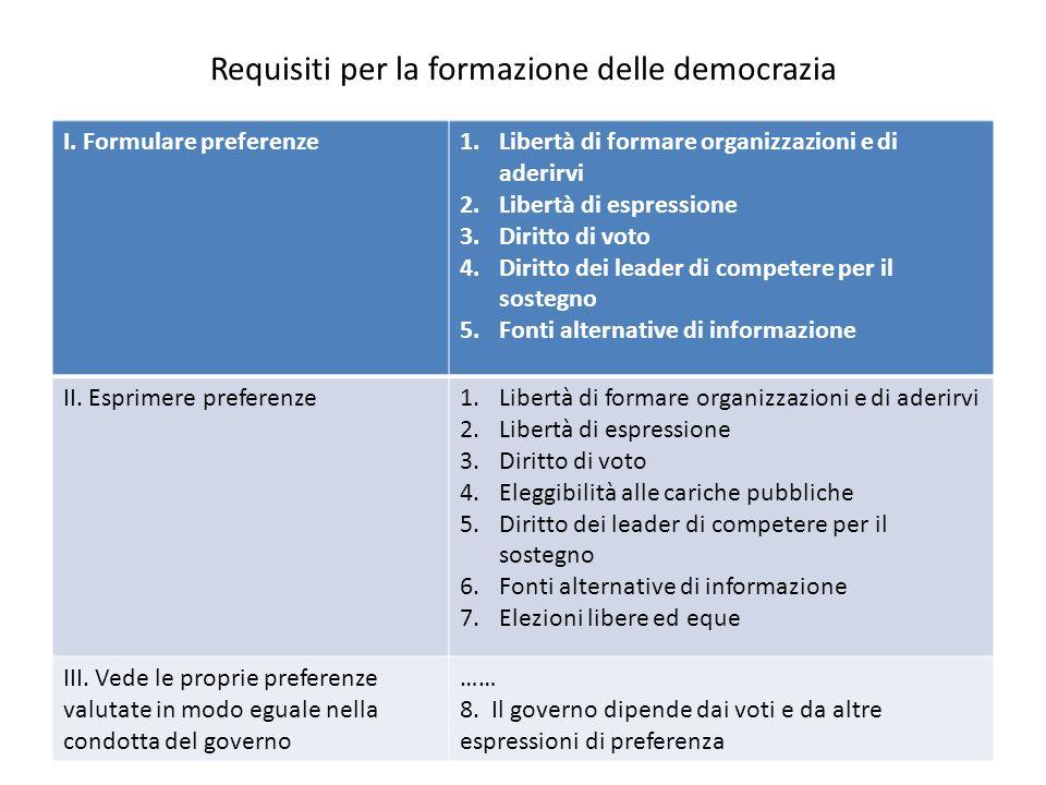 Requisiti per la formazione delle democrazia I. Formulare preferenze1.Libertà di formare organizzazioni e di aderirvi 2.Libertà di espressione 3.Dirit